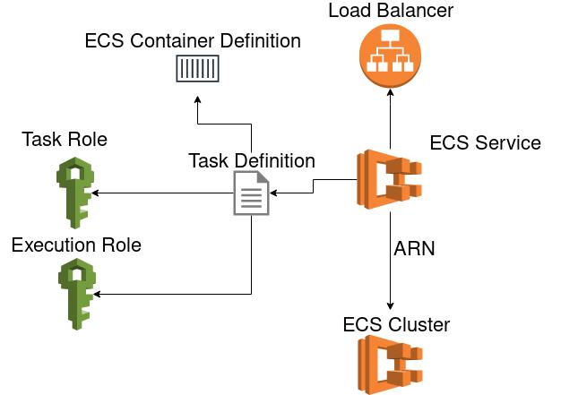 snow-dev com :: ECS CD with AWS CodePipeline in Terraform